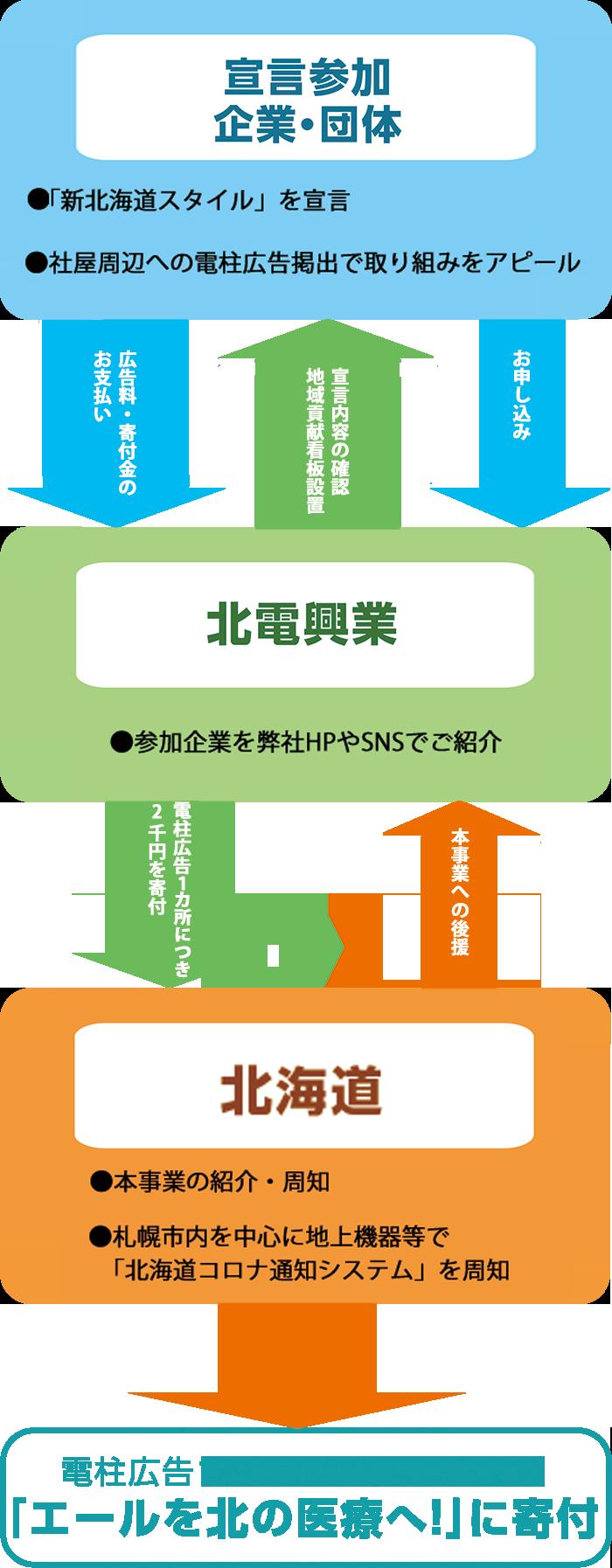 新北海道スタイル安心宣言 PR 寄付 推進